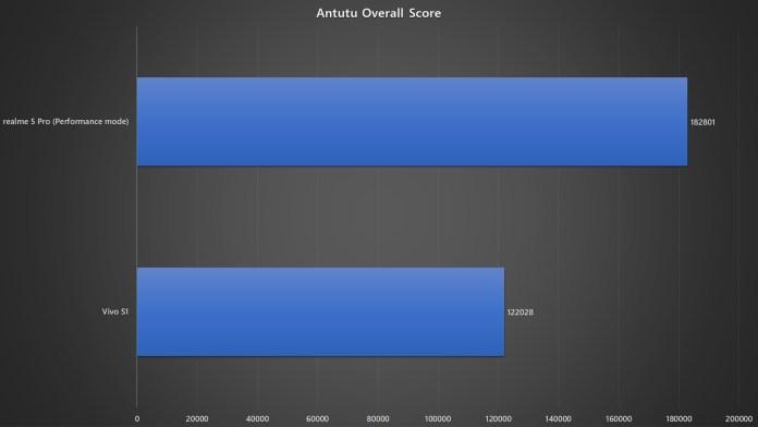 realme 5 Pro vs Vivo S1 Antutu benchmark