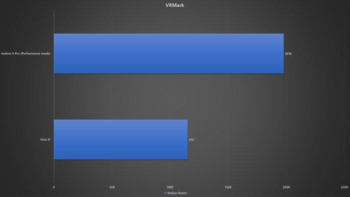 realme 5 Pro vs Vivo S1 VRMark benchmark