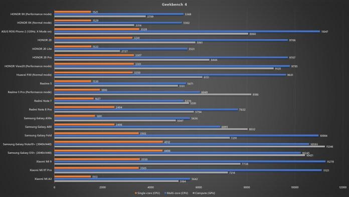 HONOR 9X Geekbench 4 benchmark