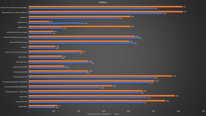 realme X2 Pro 3DMark benchmark