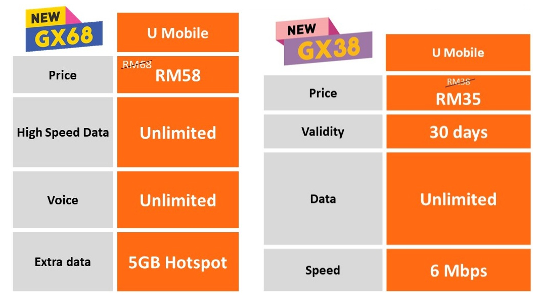 Giler Unlimited Gx68 And Gx38 From U Mobile Launched Nasi Lemak Tech