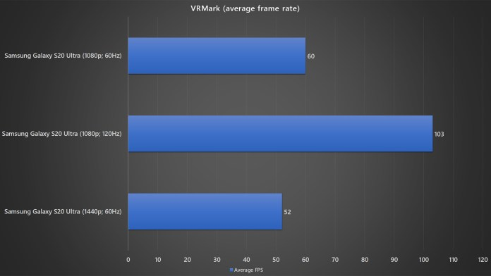 Samsung Galaxy S20 Ultra with different resolution and refresh rate VRMark average frame rate benchmark