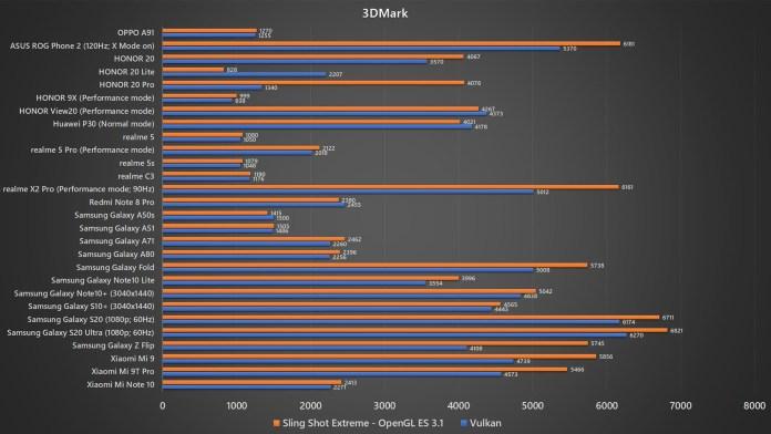 OPPO A91 3DMark benchmark