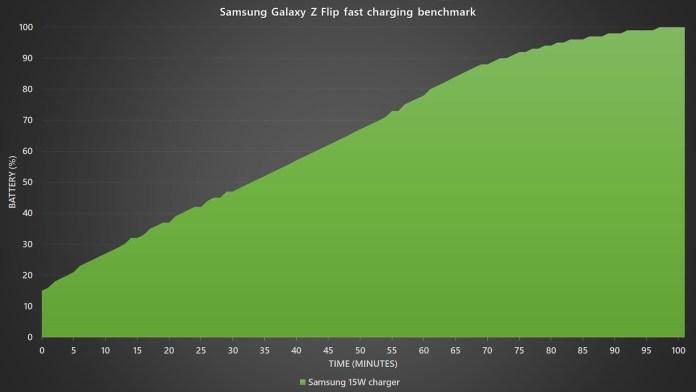 Samsung Galaxy Z Flip battery charging benchmark