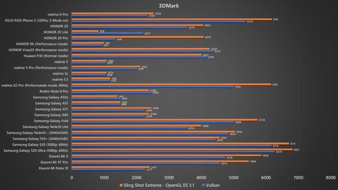 <em>realme</em> 6 Pro 3DMark benchmark