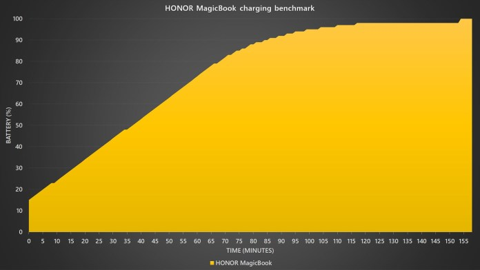 HONOR MagicBook fast charging benchmark
