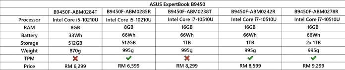ASUS ExpertBook B9450 variants
