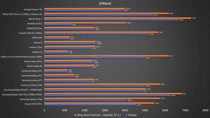 Huawei Nova 7 SE 3DMark benchmark