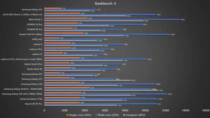 Samsung Galaxy A31 Geekbench 4 benchmark