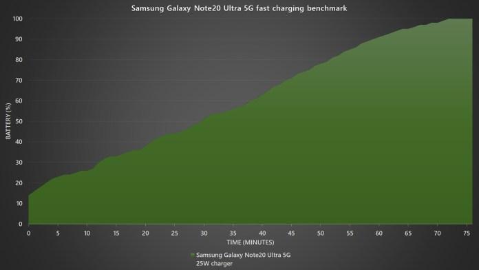 Samsung Galaxy Note20 Ultra 5G fast charging benchmark