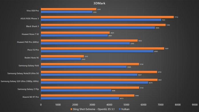 Vivo X50 Pro 3DMark benchmark