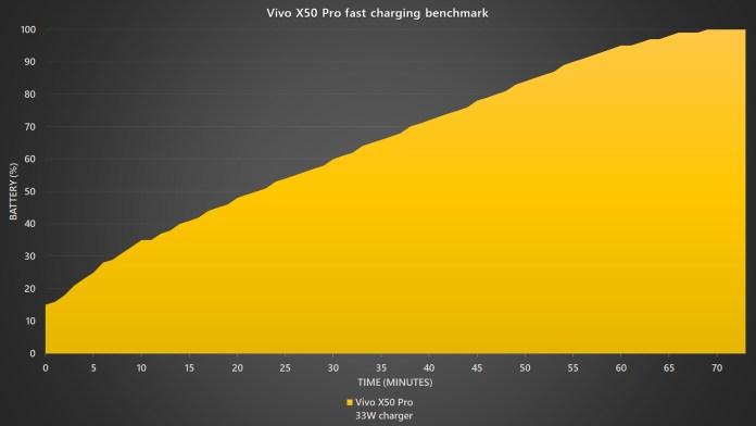 Vivo X50 Pro fast charging benchmark
