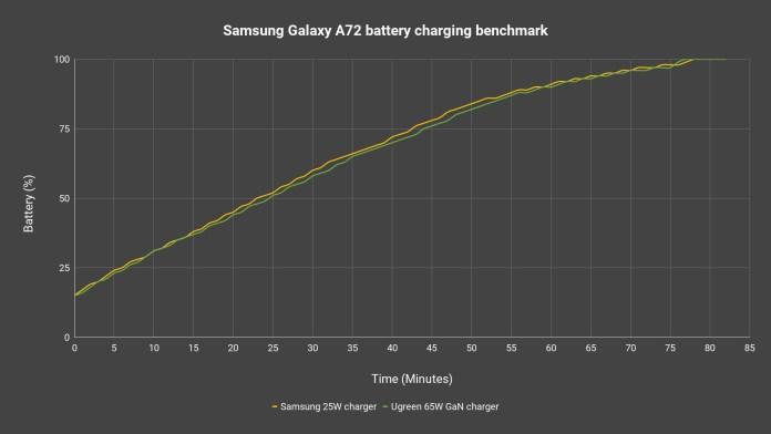 Samsung Galaxy A72 fast charging test