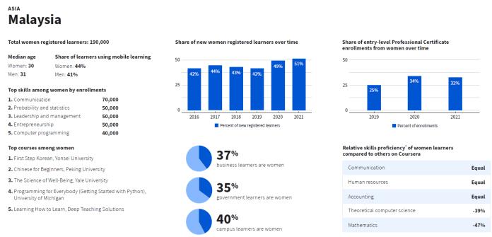 Coursera's Women and Skills Report (WSR) - Insights on Malaysia