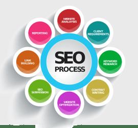 SEO - Optymalizacja stron pod kątem wyszukiwarek