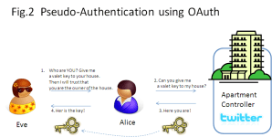 Fig.2 Pseudo-Authentication using OAuth