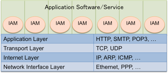 Fig. 1 Network and Application Software Layers
