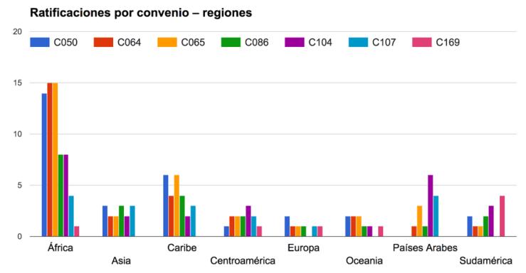 C169-Ratificaciones por convenio - regiones