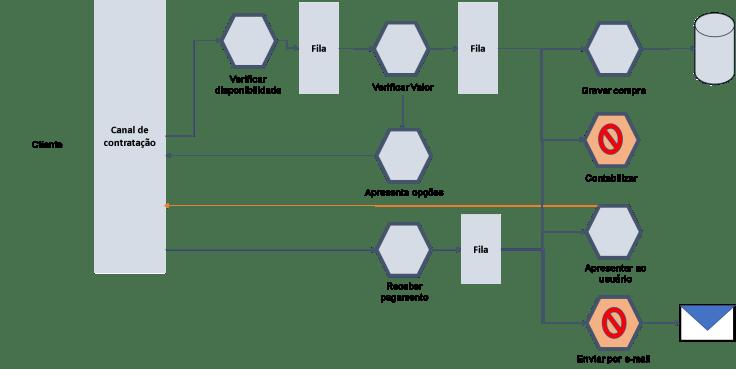 Como projetar meu sistema   Padrões de microsserviços  melhores práticas software  arquitetura coreografada o que é? Arquitetura orquestrada sistemas modernos