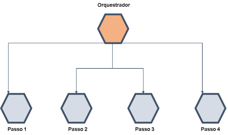 Microservices arquitetura coreografia vs orquestração   Modelando microsserviços design patterns padrões de serviços   Modelagem de sistemas arquitetura de sistemas programação tecnologia sistemas modernos