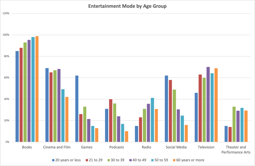 entertainment mode by age