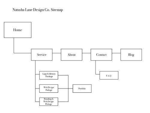 A simple sitemap for Natasha Lane Design Co. I didn't end up following
