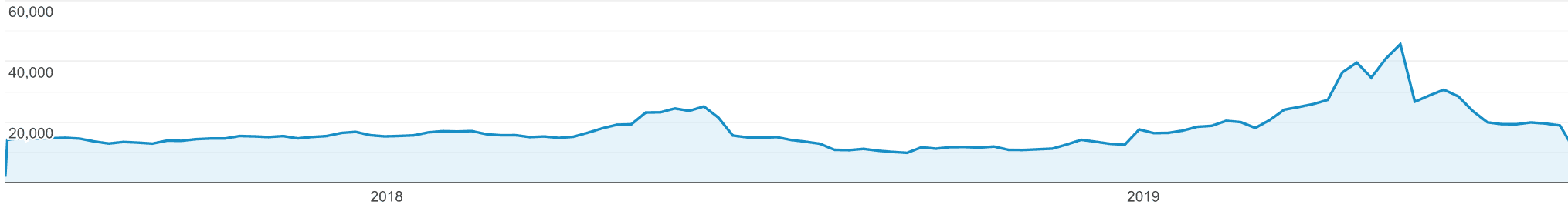 pageviews by week