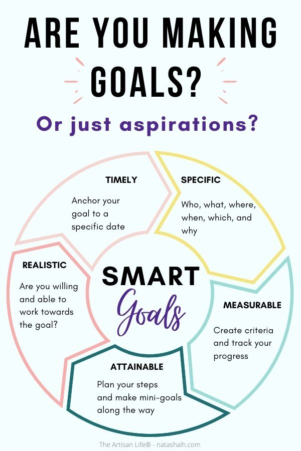 """text """"are you making goals? Or just aspirations?"""" Below is a wheel with arrows showing the specific, measurable, achievable, realistic, timely breakdown of the smart goals framework"""