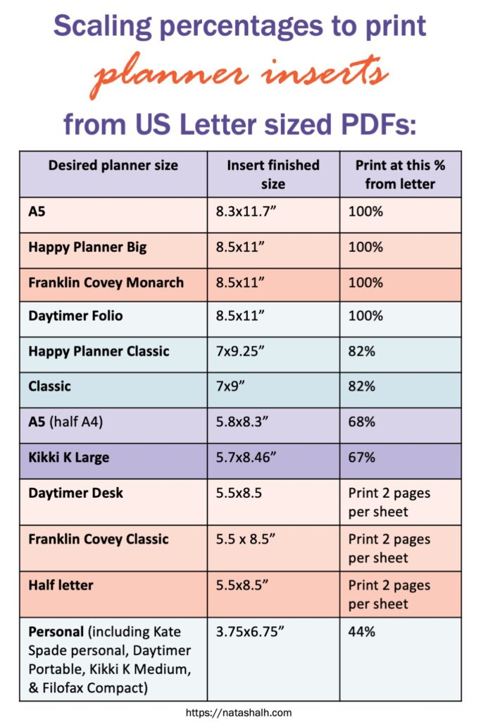 "A chart reading ""Scaling percentages to print planner inserts from US letter sized PDFs: Desired planner size Insert finished size Print at this % from letter A5 8.3x11.7"" 100% Happy Planner Big 8.5x11"" 100% Franklin Covey Monarch 8.5x11"" 100% Daytimer Folio 8.5x11"" 100% Happy Planner Classic 7x9.25"" 82% Classic 7x9"" 82% A5 (half A4) 5.8x8.3"" 68% Kikki K Large 5.7x8.46"" 67% Daytimer Desk 5.5x8.5 Print 2 pages per sheet Franklin Covey Classic 5.5 x 8.5"" Print 2 pages per sheet Half letter 5.5x8.5"" Print 2 pages per sheet Personal (including Kate Spade personal, Daytimer Portable, Kikki K Medium, & Filofax Compact) 3.75x6.75"" 44%"