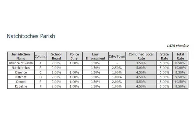 TaxRate-Natchitoches Parish