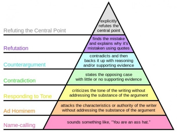 Grahams-Hierarchy-of-Disagreement-685x513