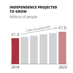 independence projected growth