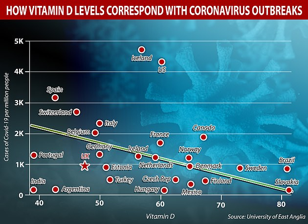 A correlation graph showing the relationship between levels of vitamin D (bottom, measured in nmol/l) compared to infection numbers of coronavirus by the University of East Anglia. Countries with low vitamin D levels tend to have the highest case rates per million - but the graph was from a study in May, when outbreaks looked very different to how they do now and testing was patchy in most countries