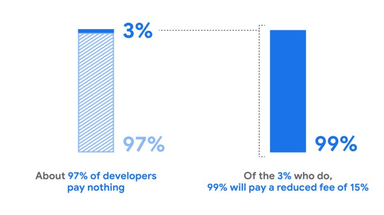 Percentage of developers paying the Google Play Store's progressive revenue fee