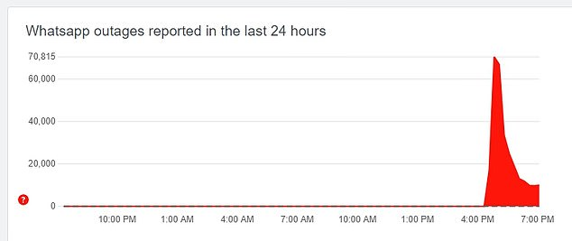 Down Detector also showed how problems with Whatsapp began being reported just before 5pm on Monday