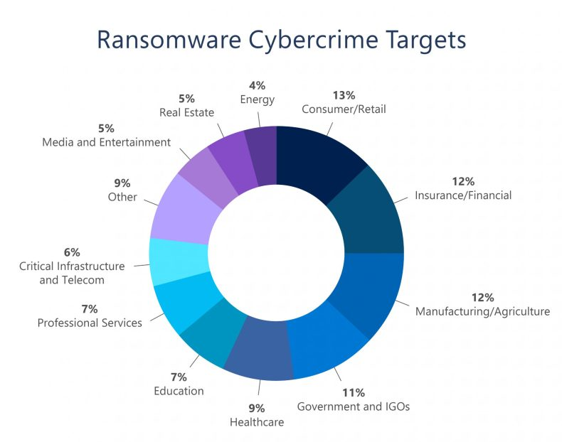 Graphic of Ransomware Cybercrime Targets