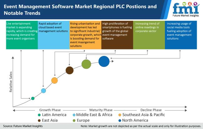 event management software market regional plc positions and notable trends