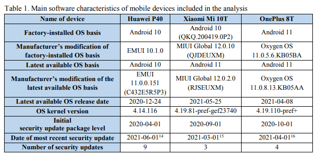 Huawei's P40 is still stuck on Android 10, while Xiaomi ships with 10 but can be upgraded to 11. Only the OnePlus 8T shipped from the factory with Android 11 installed.
