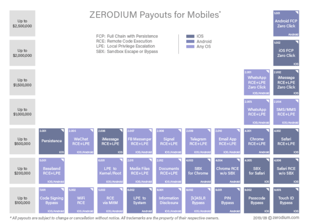 Vulnerability broker Zerodium offers substantial bounties for zero-day bugs, which it then resells to threat actors like Israel's NSO Group.