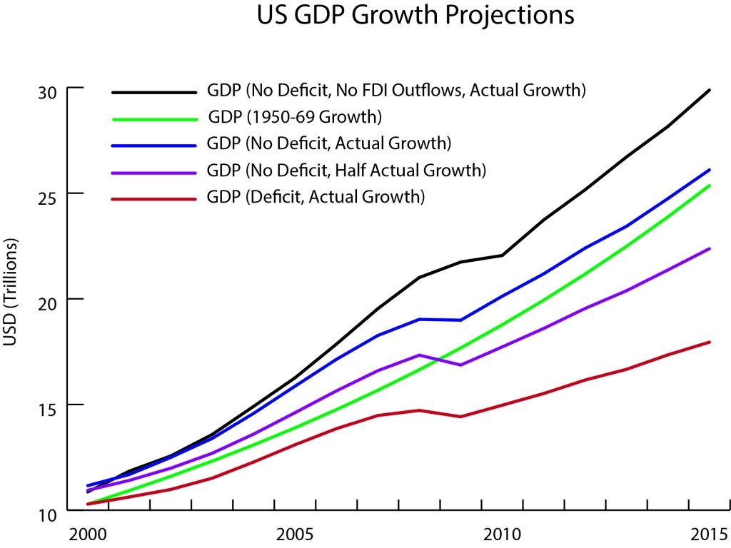 gdp-projections