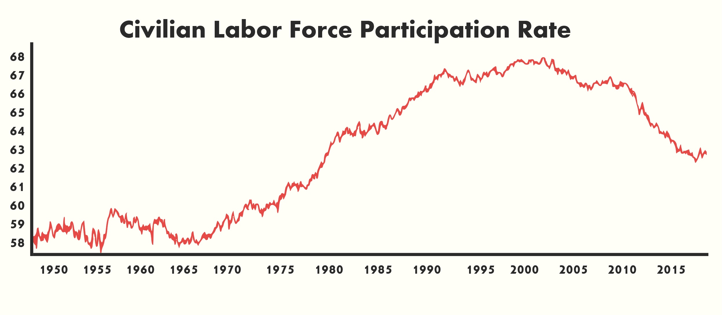 labor force participation chart