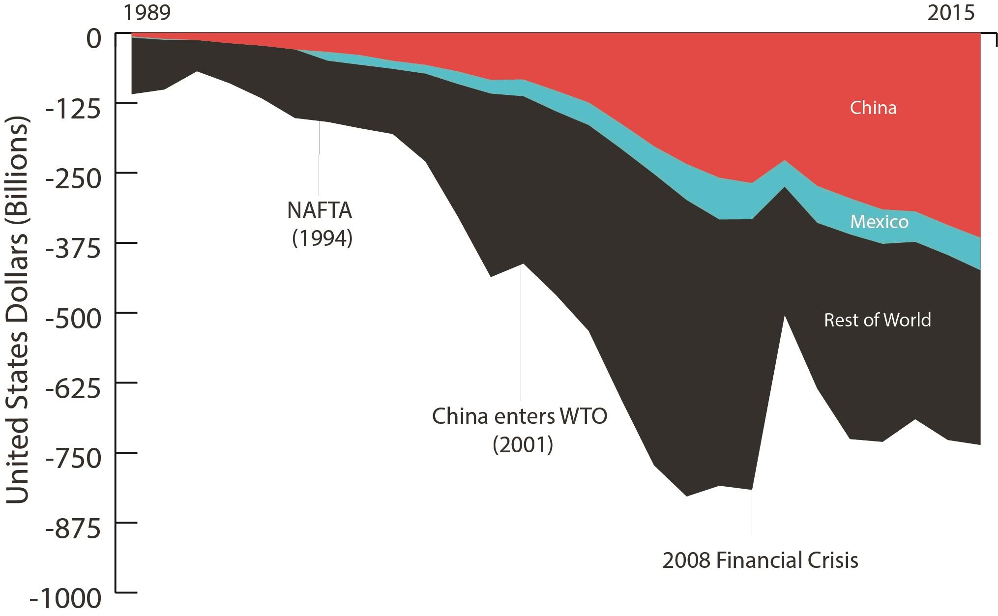 US trade deficit chart