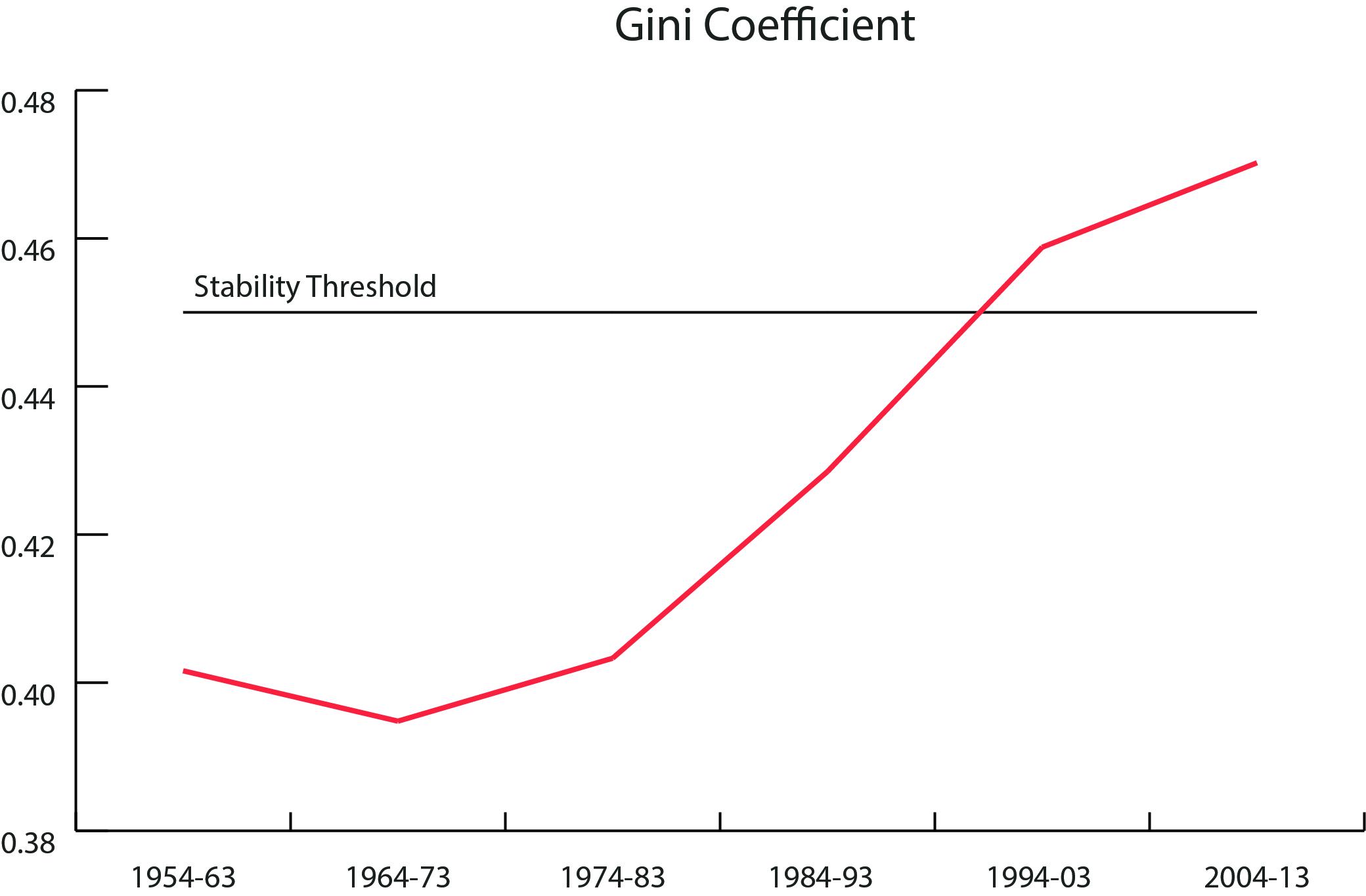 gini coefficient chart