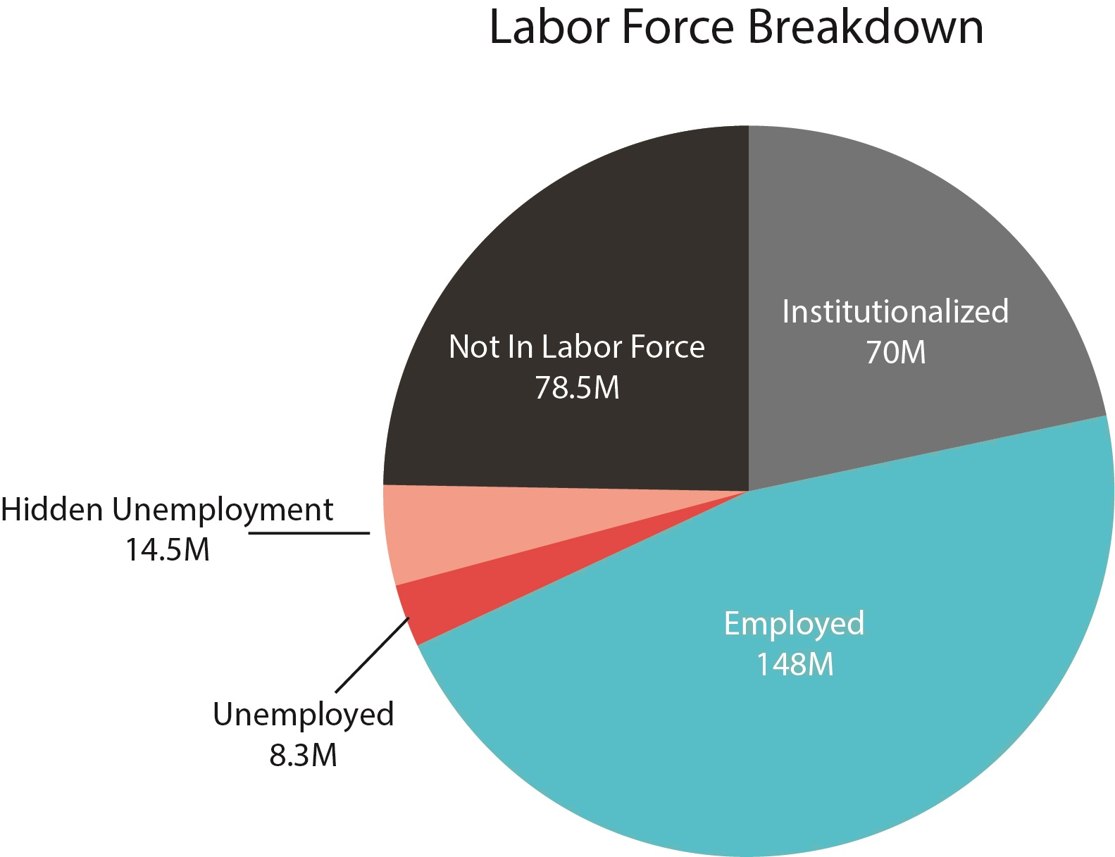 unemployment and labor force chart