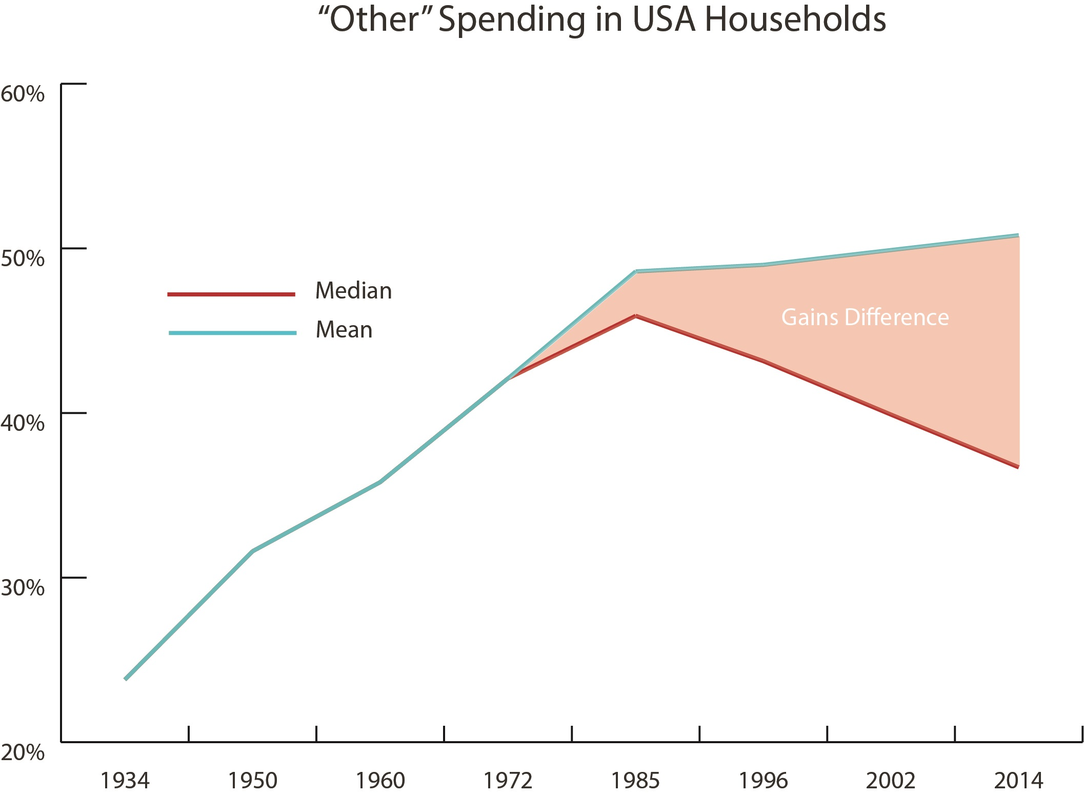 difference between median and average consumption