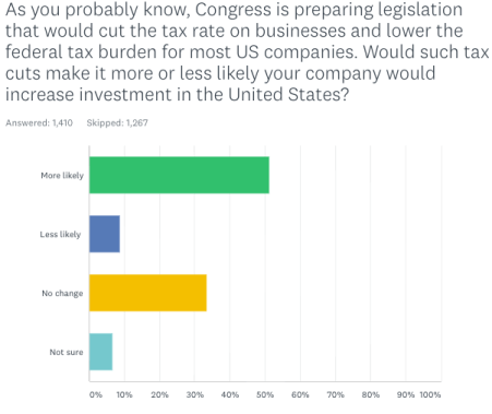 the results of the yahoo poll show that a majority of us businesses plan on hiring should the tax cuts and jobs act go through