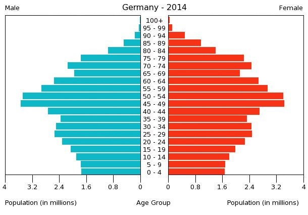 germany population pyramid graph