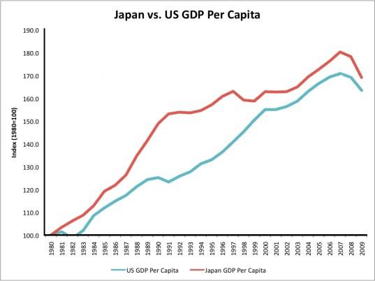 Japan vs USA GDP per capita