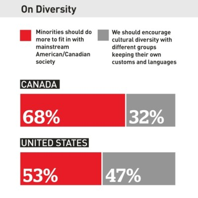 canadian views on assimilation are even more conservative than in America