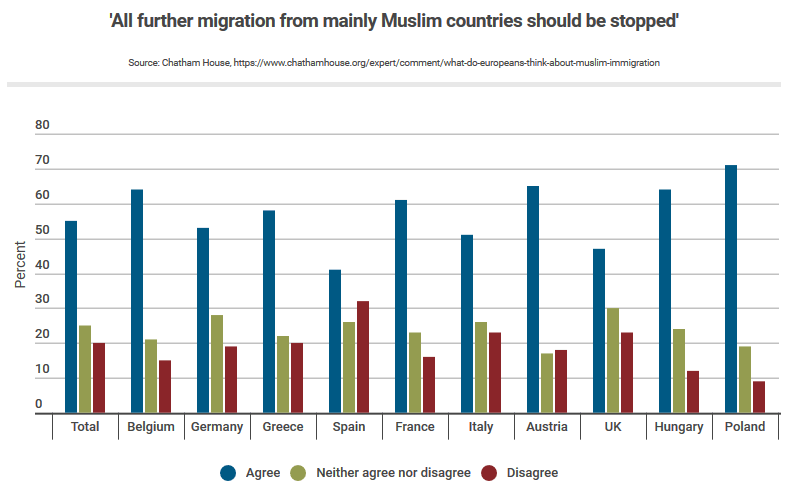 european attitudes towards islamic immigration and islam, chart: how many in europe would like a ban on muslim immigration